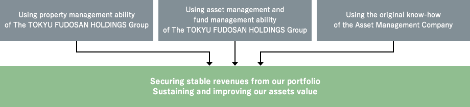 Using the support of The TOKYU FUDOSAN HOLDINGS Group and the original know-how of the Asset Management Company